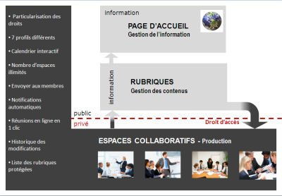 Organisation collaborative sur intranet